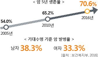 <암 4년 생존율> 2005년 54.0%, 2010년 65.2%, 2016년 70.6% <기대수명 기준 암 발병율> 남자 38.3%, 여자 33.3% [출처 : 보건복지부, 2016]
